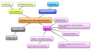 mindmap-background-footprint-factors